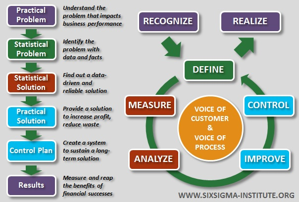 six sigma DMAIC methodology